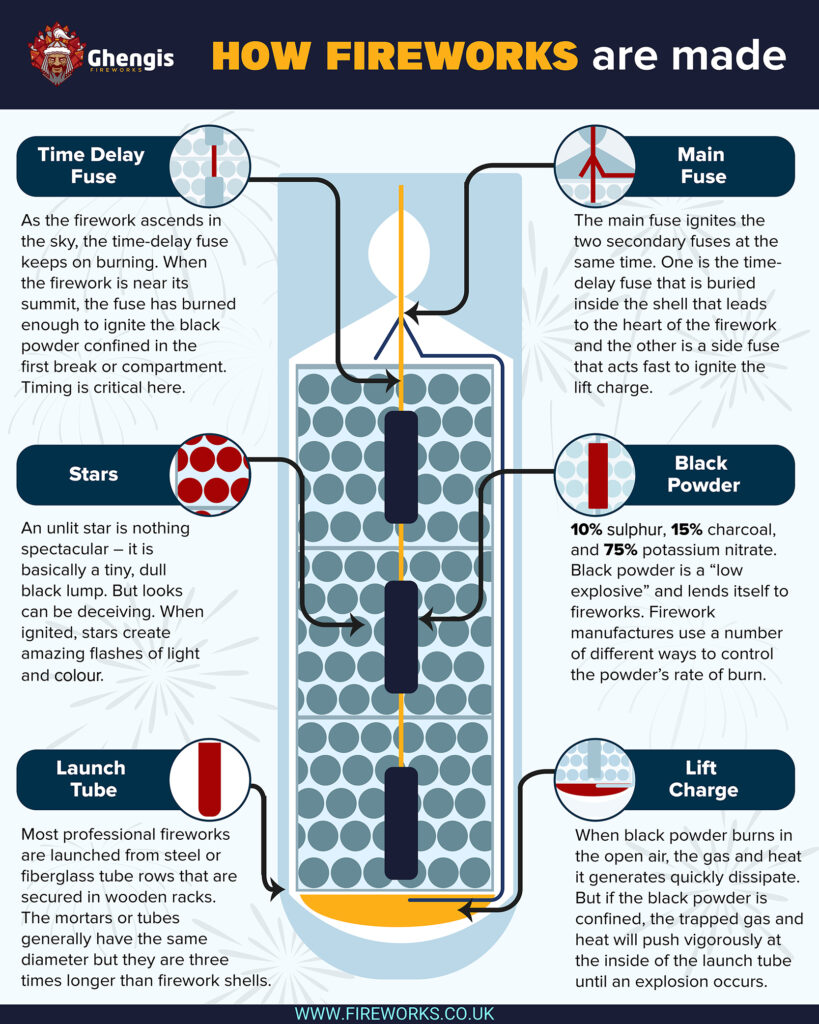 Infographic showing how a shell firework works